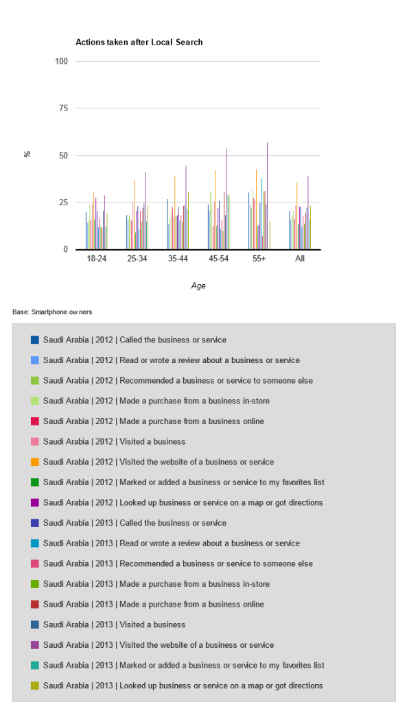 Actions taken after Local Search in Saudi Arabia in 2012 and 2013 across all age ranges and gender types