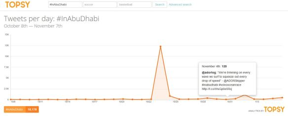 The hashtag #InAbuDhabi had a strong start but has tailed off rapidly since its launch