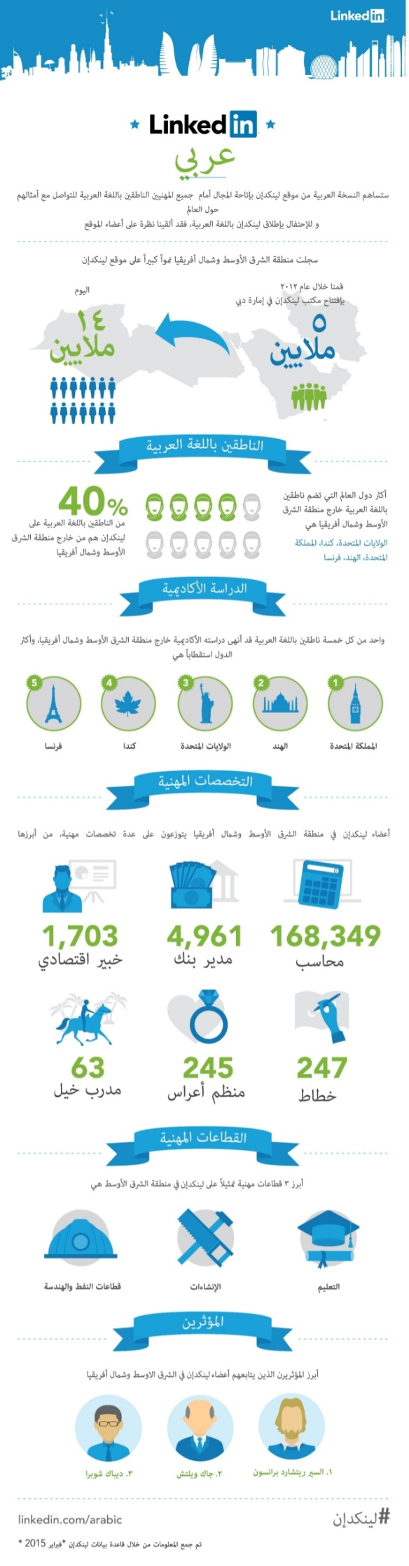LinkedIn's user base in the Middle East and North Africa is detailed in this infographic (in Arabic)