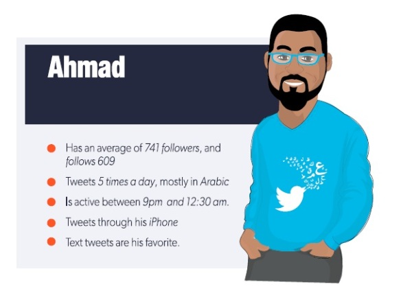 Your average Saudi Tweeter is most active at night and engages most with text Tweets