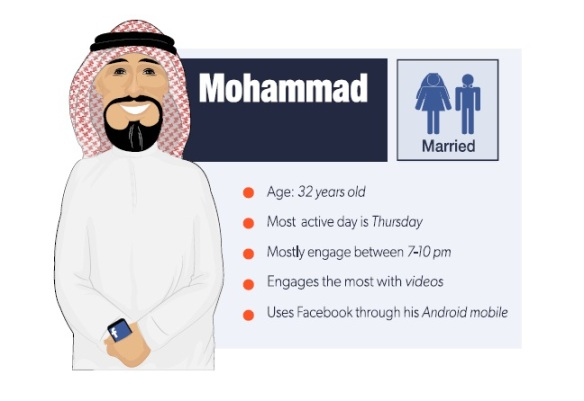 Based on The Online Project's research Mohamed is your average Saudi Facebook user