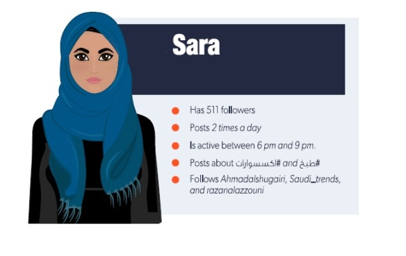 Your average Saudi Instagram user is female and enjoys following social issues as well as fashion