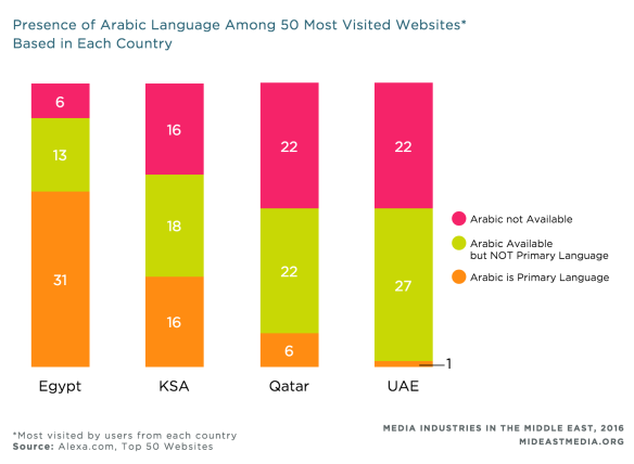 The research surveyed the 50 most visited websites in each country to understand how Arabic was used.