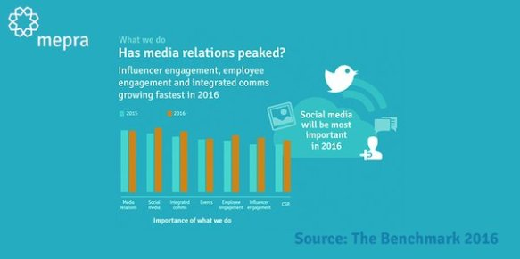 The Benchmark survey looked at communications practice areas. The results suggest media relations will soon be replaced by social media as the top communications priority.