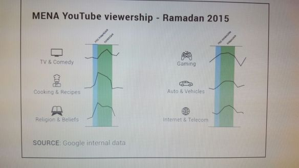 YouTube viewership during Ramadan changes dramatically as you can see from this internal Google data