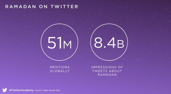 The number of Tweets during Ramadan in 2015 based on Twitter's own internal statistics