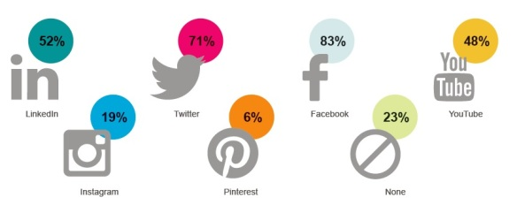 These are the most popular social networks among the communicators surveyed in Sub-Saharan Africa