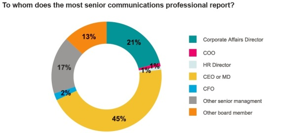 Nearly half of South African communicators surveyed said they report into the most important executive in their organization