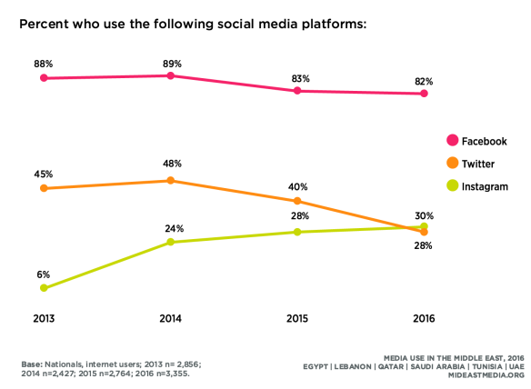 The survey by Northwestern University in Qatar shows a general decline in usage of Facebook and Twitter, along with an uptake for Instagram