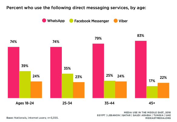 WhatsApp is by far the most popular social messaging service, particularly among older users