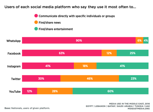 The overwhelming reason for using social media on most channels is to communicate with friend and family