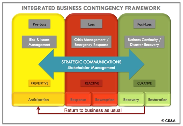 CS&A's integrated business contingency framework seeks to explain how communications and stakeholder management can support organizations in a crisis, through every stage of a crisis.