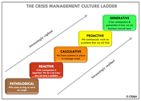 CS&A's crisis management culture ladder maps out where organizations are in terms of their ability to manage and learn from a crisis. At the bottom are organizations who essentially don't care as long as they're not caught; at the top are organizations who thrive on and grow with every crisis they encounter. Where are you at?