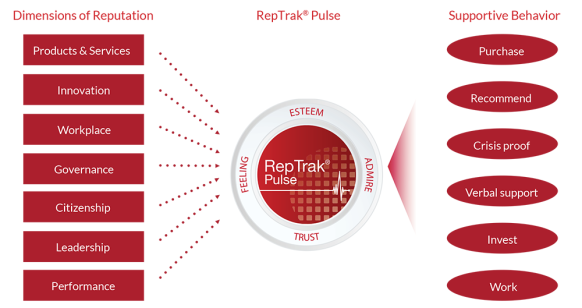 The RepTrak is a data-driven approach to understanding reputation based on a number of metrics