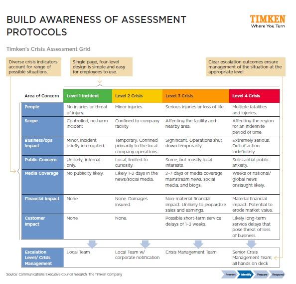 timken-crisis-comms-framework