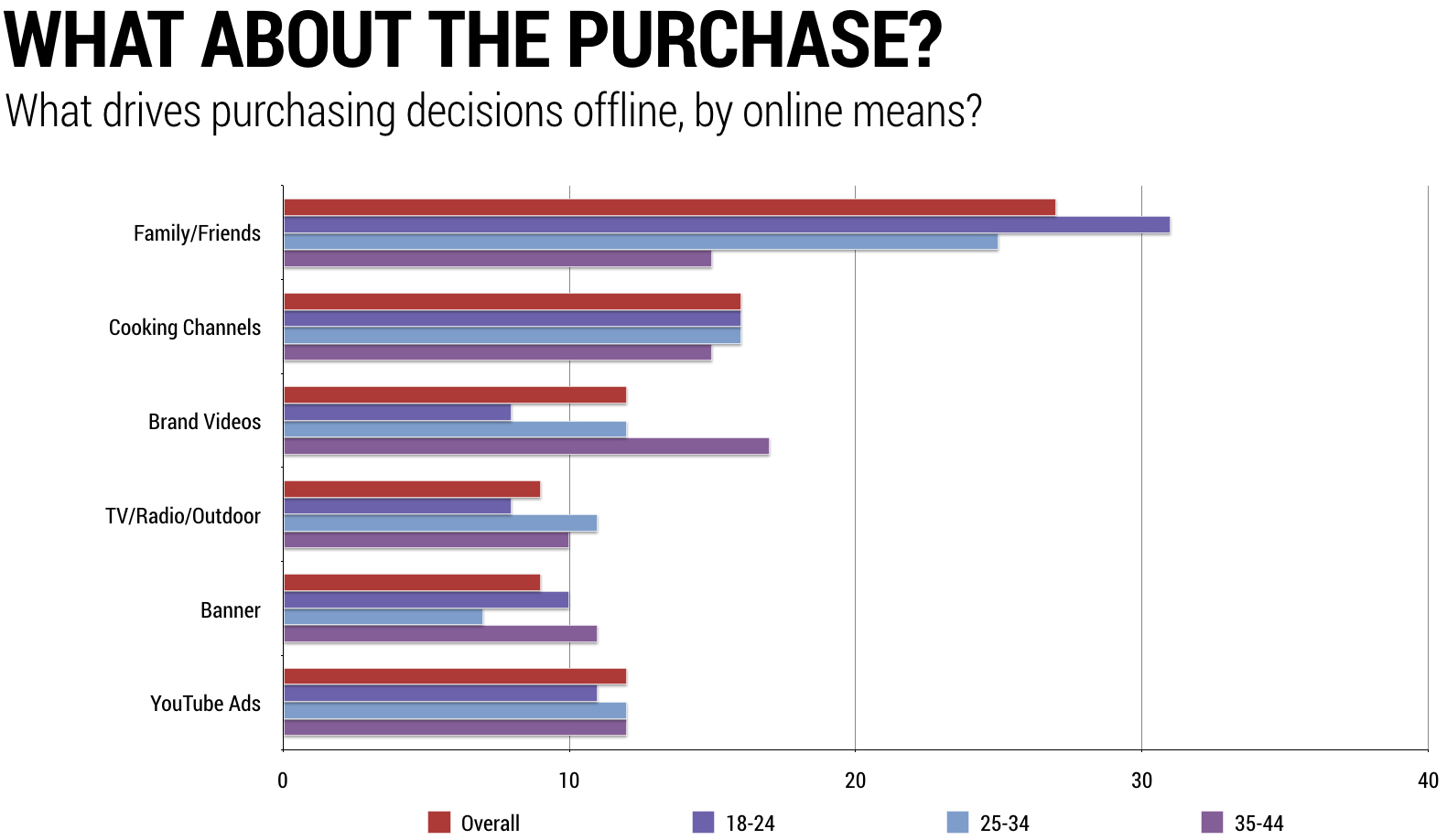 purchasing-decision