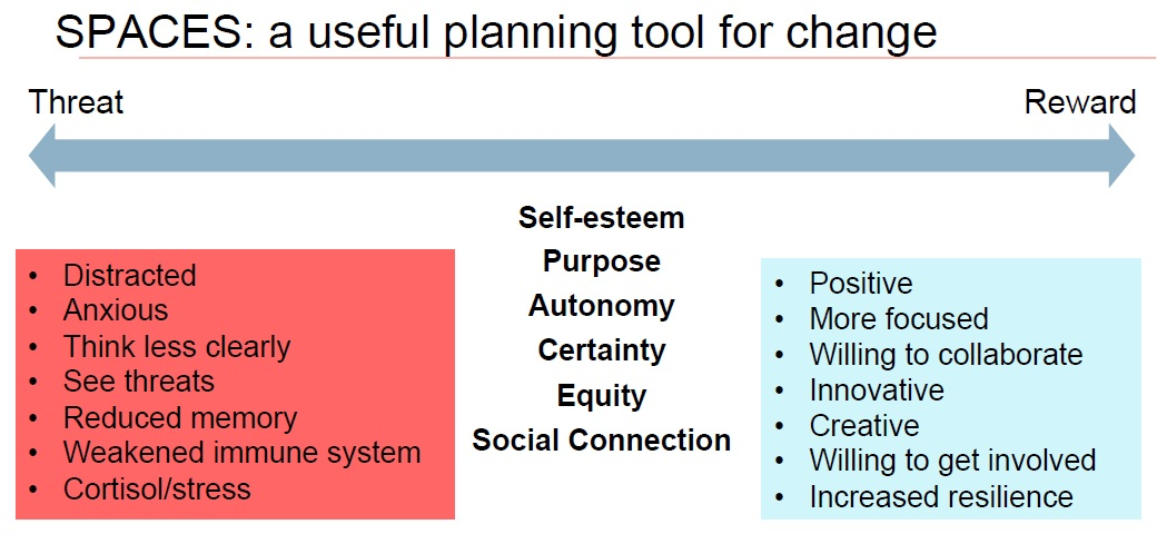 SPACES planning tool for change