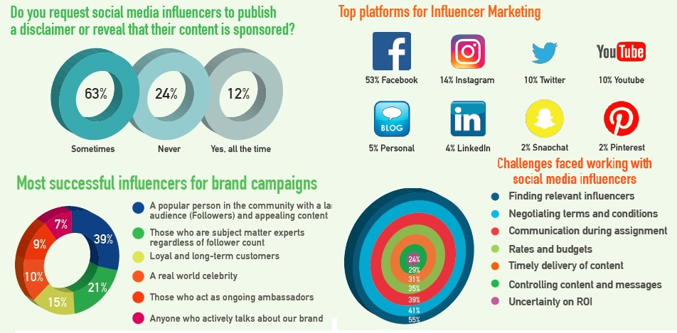 InfluencerMarketingResearchBPG