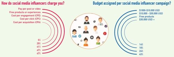 social media charging
