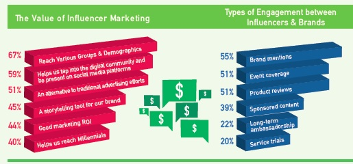 The Value of Influencer Marketing