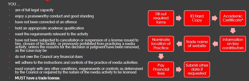 e-media license